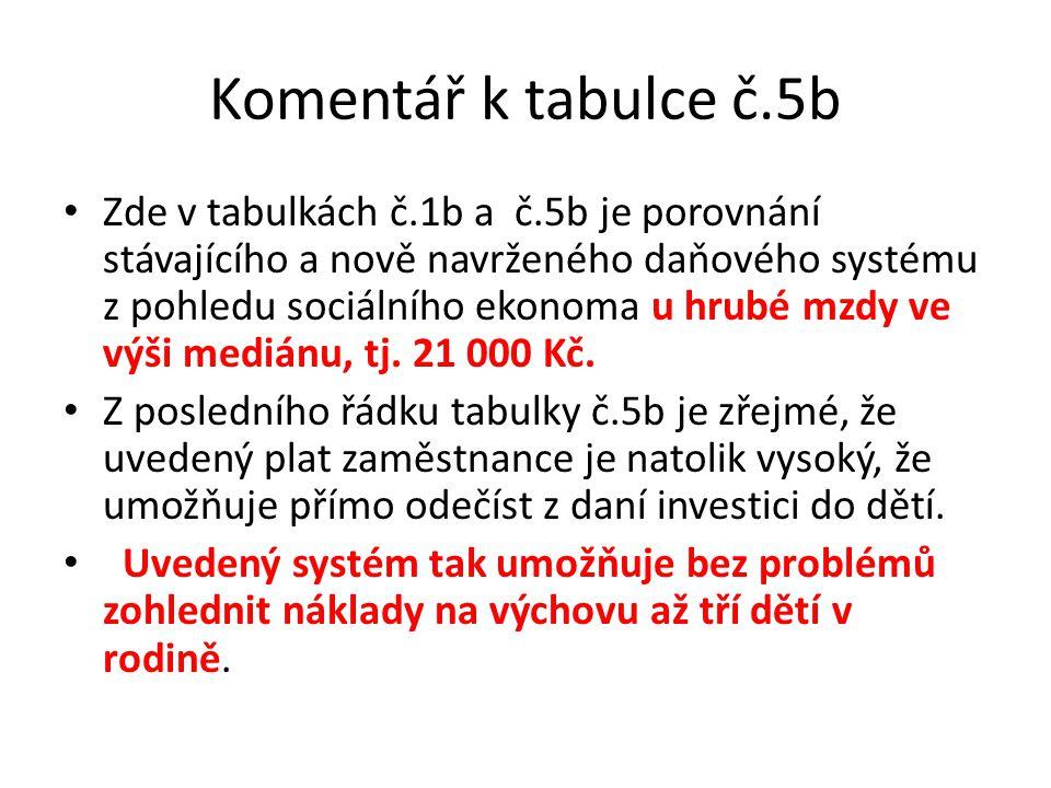 Komentář k tabulce č.5b Zde v tabulkách č.1b a č.5b je porovnání stávajícího a nově navrženého daňového systému z pohledu sociálního ekonoma u hrubé mzdy ve výši mediánu, tj.