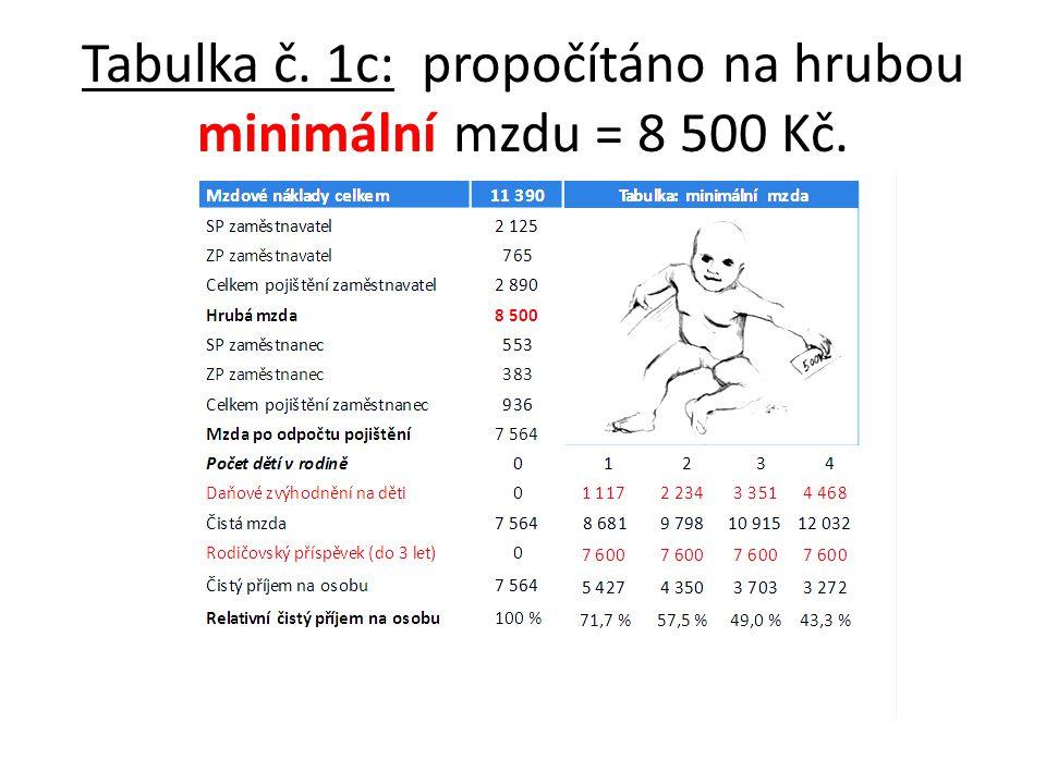 Tabulka č. 1c: propočítáno na hrubou minimální mzdu = 8 500 Kč.
