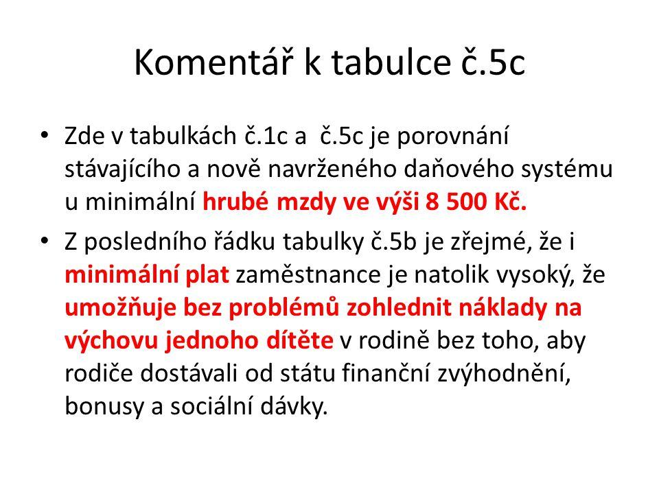 Komentář k tabulce č.5c Zde v tabulkách č.1c a č.5c je porovnání stávajícího a nově navrženého daňového systému u minimální hrubé mzdy ve výši 8 500 Kč.