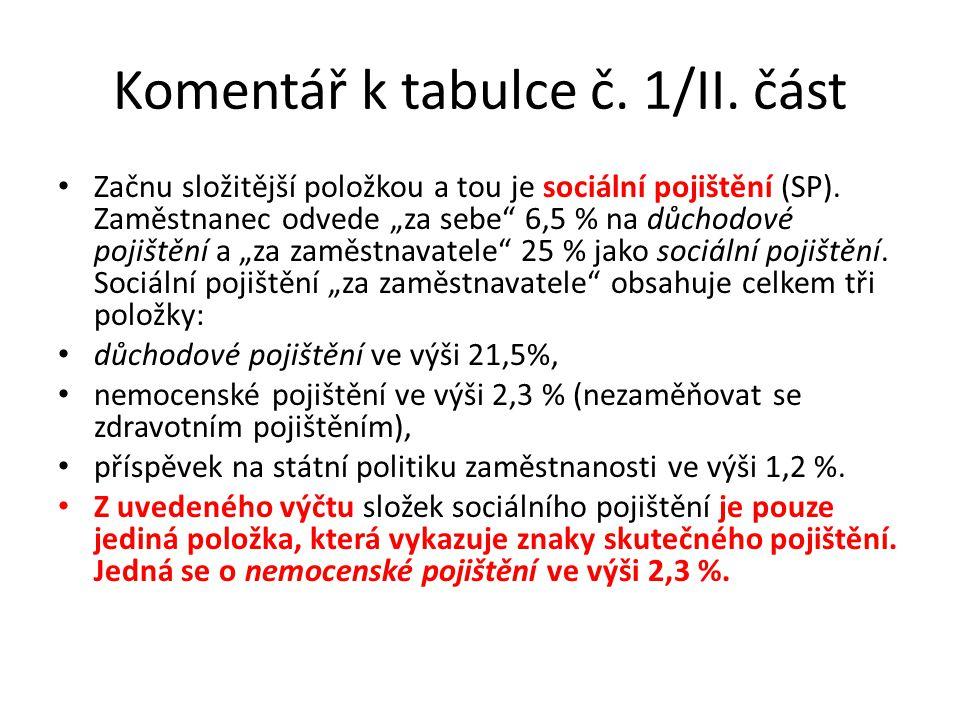 Komentář k tabulce č.1/II. část Začnu složitější položkou a tou je sociální pojištění (SP).