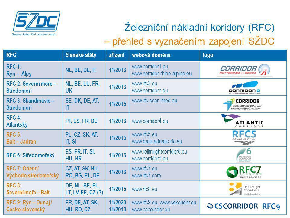 Hlavní projekty SŽDC do roku 2020, Luhačovice, 25. 9. 2014 26 RFCčlenské státyzřízeníwebová doménalogo RFC 1: Rýn – Alpy NL, BE, DE, IT11/2013 www.cor