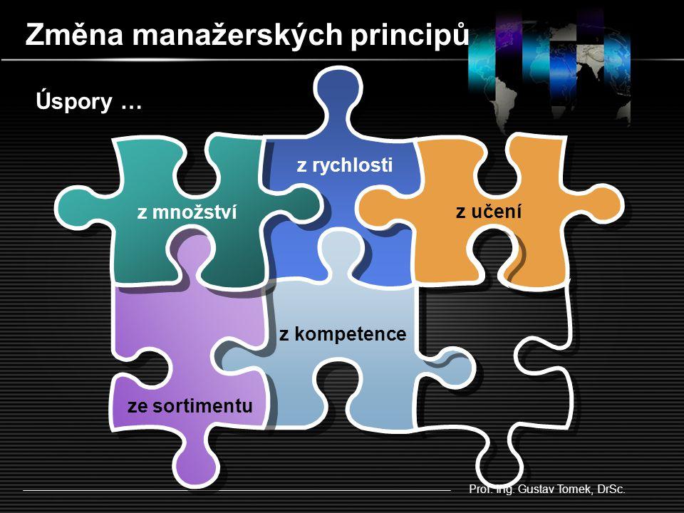 Vliv komplexnosti RŮST KOMPLEXNOSTI Add Your Text Globalizace Informační a komunikační technologie Výrobní technologie Propojení se sítěmi Modní trendy Orientace na zákazníka Cyklus životnosti Dostupnost informací Podmínky rozvoje Hnací faktory Prof.