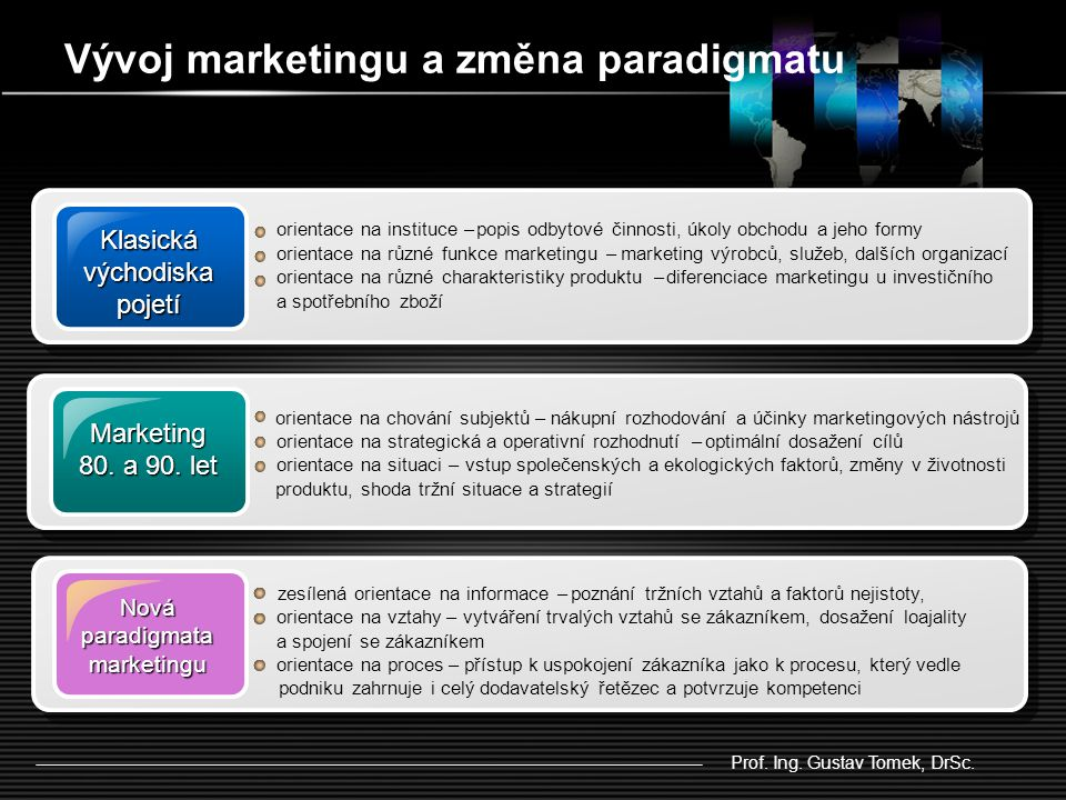 Vývoj marketingu a změna paradigmatu Klasická východiska pojetí Marketing 80.