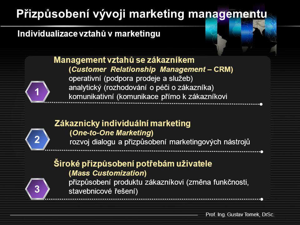 Přizpůsobení vývoji marketing managementu Management vztahů se zákazníkem (Customer Relationship Management – CRM) operativní (podpora prodeje a služeb) analytický (rozhodování o péči o zákazníka) komunikativní (komunikace přímo k zákazníkovi 1 Zákaznicky individuální marketing (One-to-One Marketing) rozvoj dialogu a přizpůsobení marketingových nástrojů 2 Široké přizpůsobení potřebám uživatele (Mass Customization) přizpůsobení produktu zákazníkovi (změna funkčnosti, stavebnicové řešení) 3 Individualizace vztahů v marketingu Prof.