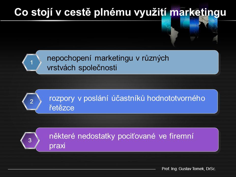 Co stojí v cestě plnému využití marketingu Prof. Ing.