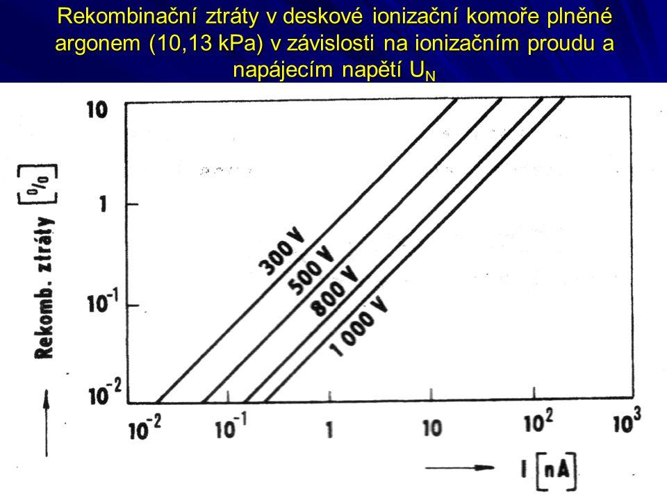 Rekombinační ztráty v deskové ionizační komoře plněné argonem (10,13 kPa) v závislosti na ionizačním proudu a napájecím napětí U N