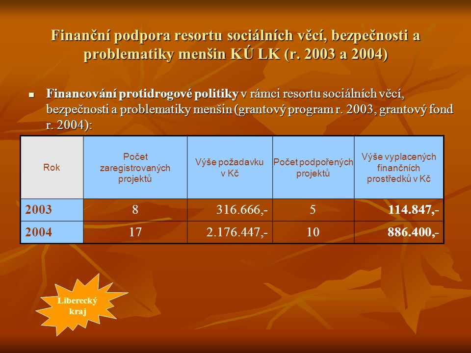Finanční podpora resortu sociálních věcí, bezpečnosti a problematiky menšin KÚ LK (r. 2003 a 2004) Financování protidrogové politiky v rámci resortu s