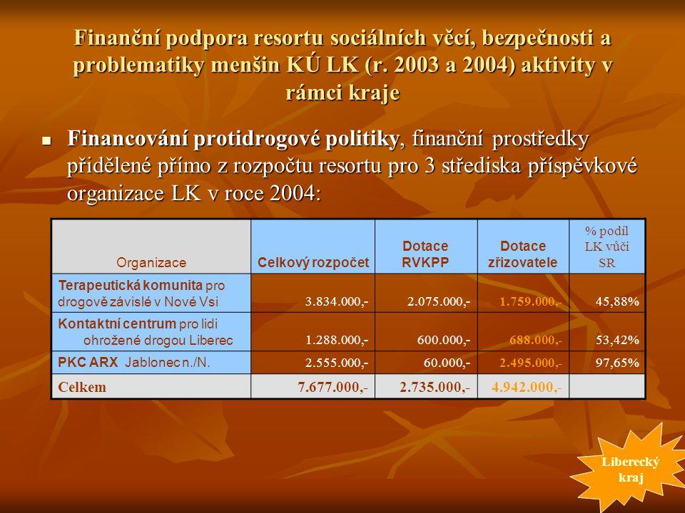 Finanční podpora resortu sociálních věcí, bezpečnosti a problematiky menšin KÚ LK (r. 2003 a 2004) aktivity v rámci kraje Financování protidrogové pol