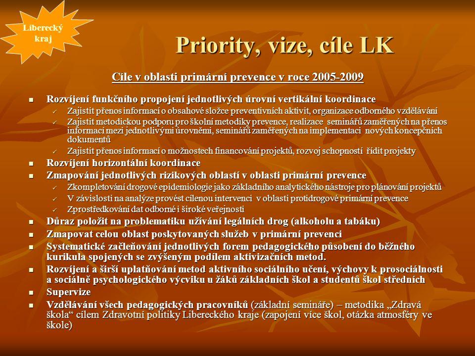 Priority, vize, cíle LK Cíle v oblasti primární prevence v roce 2005-2009 Rozvíjení funkčního propojení jednotlivých úrovní vertikální koordinace Rozv