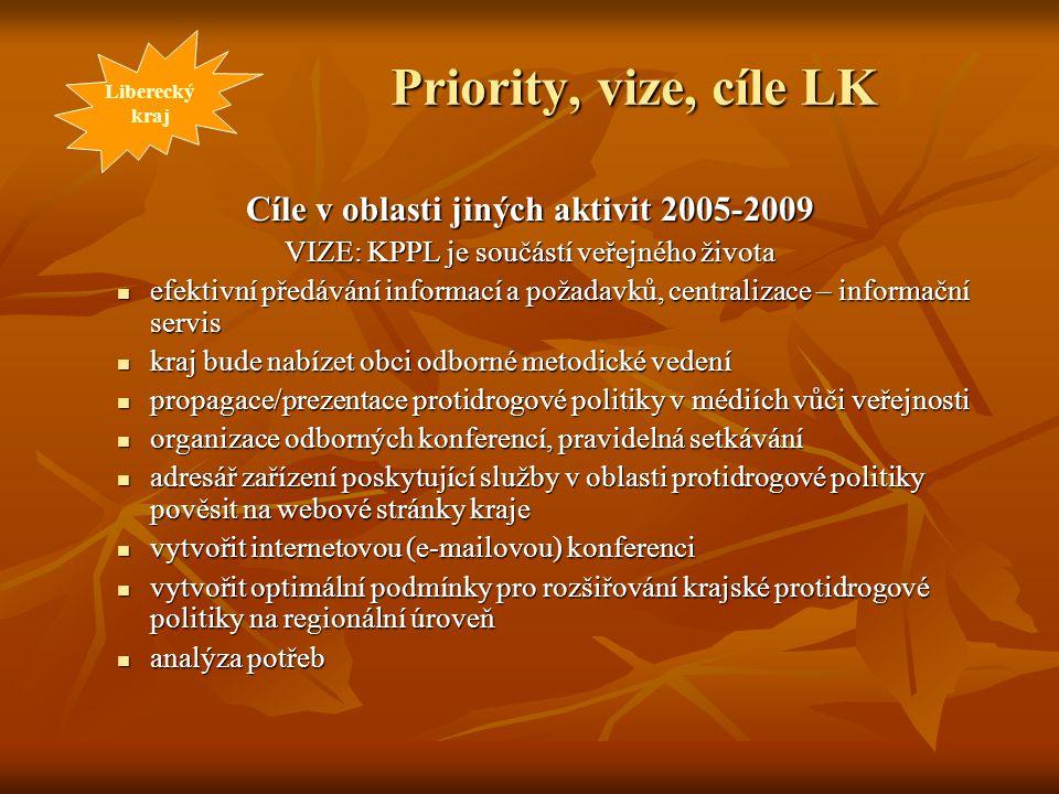 Priority, vize, cíle LK Cíle v oblasti jiných aktivit 2005-2009 VIZE: KPPL je součástí veřejného života efektivní předávání informací a požadavků, cen