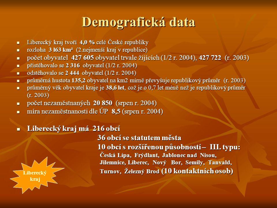 Demografická data Liberecký kraj tvoří 4,0 % celé České republiky Liberecký kraj tvoří 4,0 % celé České republiky rozloha 3 l63 km² (2.nejmenší kraj v