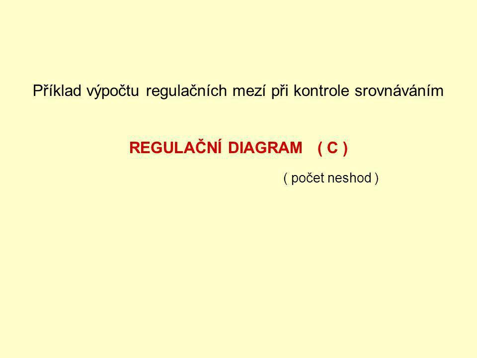 Příklad výpočtu regulačních mezí při kontrole srovnáváním REGULAČNÍ DIAGRAM ( C ) ( počet neshod )