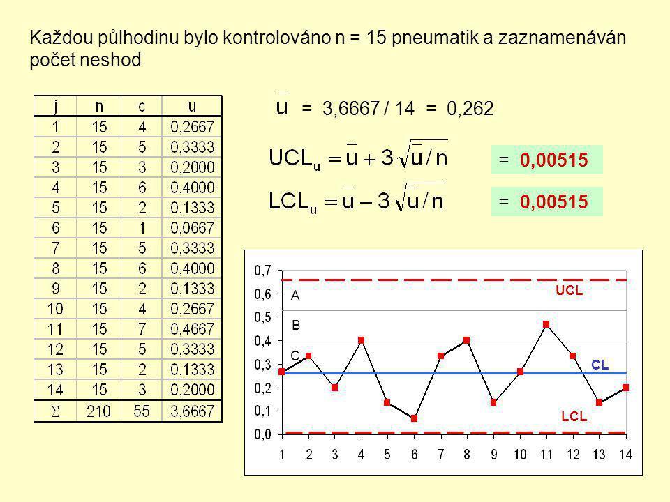 Každou půlhodinu bylo kontrolováno n = 15 pneumatik a zaznamenáván počet neshod = 3,6667 / 14 = 0,262 = 0,00515 A B C UCL CL LCL