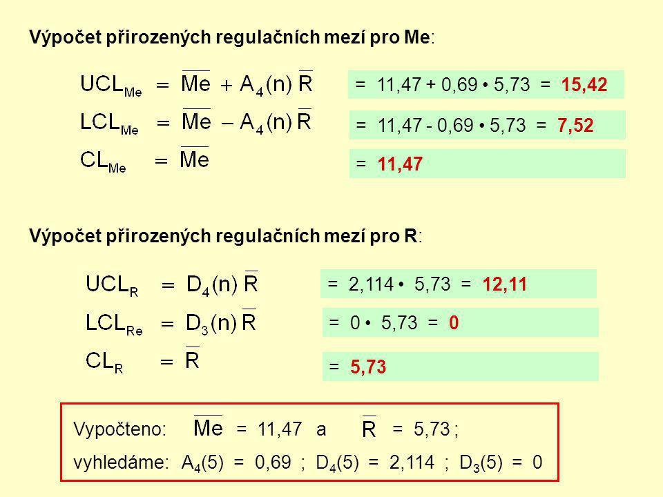Výpočet přirozených regulačních mezí pro Me: Výpočet přirozených regulačních mezí pro R: Vypočteno: = 11,47 a = 5,73 ; vyhledáme: A 4 (5) = 0,69 ; D 4