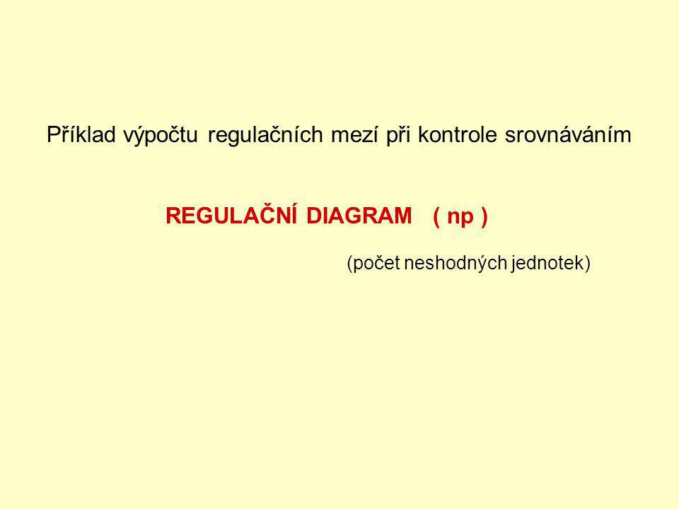 Příklad výpočtu regulačních mezí při kontrole srovnáváním REGULAČNÍ DIAGRAM ( np ) (počet neshodných jednotek)