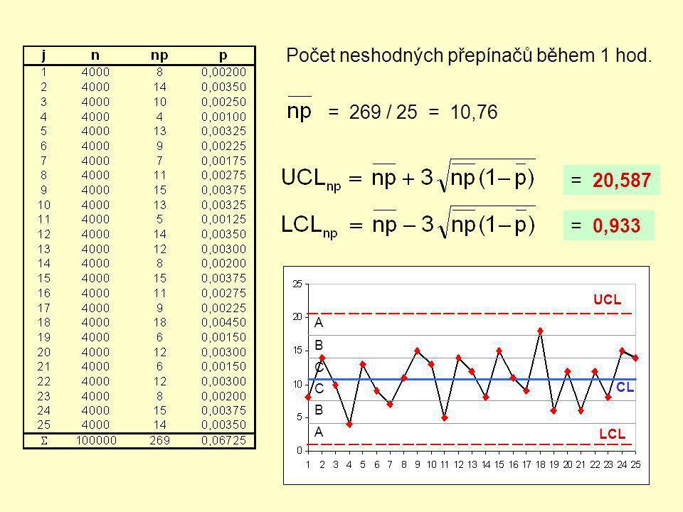 Počet neshodných přepínačů během 1 hod. = 269 / 25 = 10,76 = 20,587 = 0,933 A B C C B A UCL CL LCL