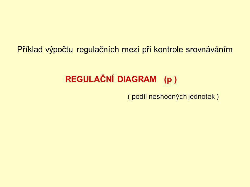 Příklad výpočtu regulačních mezí při kontrole srovnáváním REGULAČNÍ DIAGRAM (p ) ( podíl neshodných jednotek )