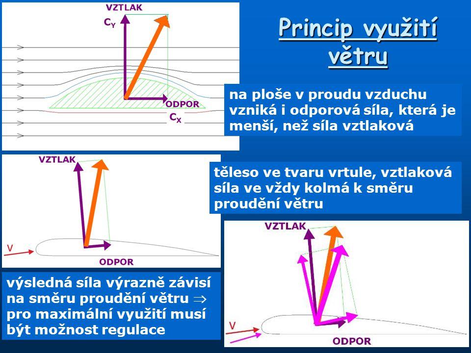 Princip využití větru na ploše v proudu vzduchu vzniká i odporová síla, která je menší, než síla vztlaková těleso ve tvaru vrtule, vztlaková síla ve v