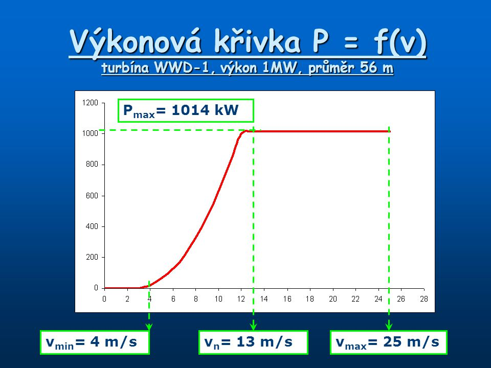 Výkonová křivka P = f(v) turbína WWD-1, výkon 1MW, průměr 56 m v min = 4 m/sv n = 13 m/sv max = 25 m/s P max = 1014 kW