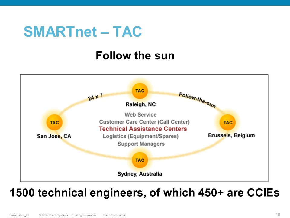 © 2006 Cisco Systems, Inc. All rights reserved.Cisco ConfidentialPresentation_ID 19 SMARTnet – TAC Follow the sun 1500 technical engineers, of which 4