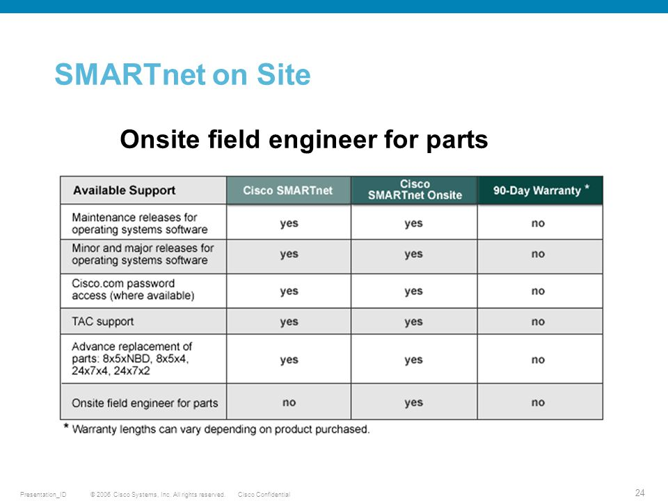 © 2006 Cisco Systems, Inc. All rights reserved.Cisco ConfidentialPresentation_ID 24 SMARTnet on Site Onsite field engineer for parts