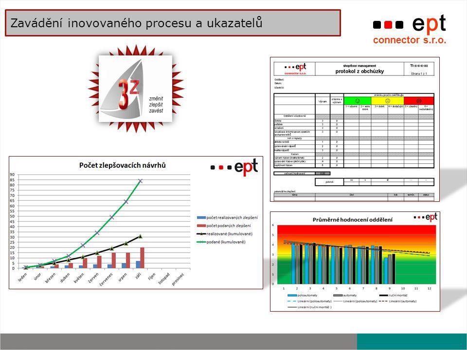 ept connector s.r.o. Zavádění inovovaného procesu a ukazatelů