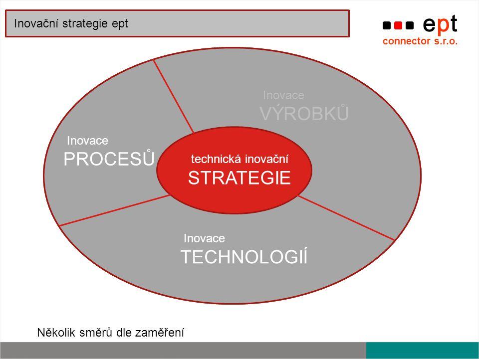 ept connector s.r.o. inovační STRATEGIE Inovace TECHNOLOGIÍ Inovace PROCESŮ Inovace VÝROBKŮ Inovace ORGANIZAČNÍ Inovace MANAŽERSKÉ Inovace POSKYTOVANÝ