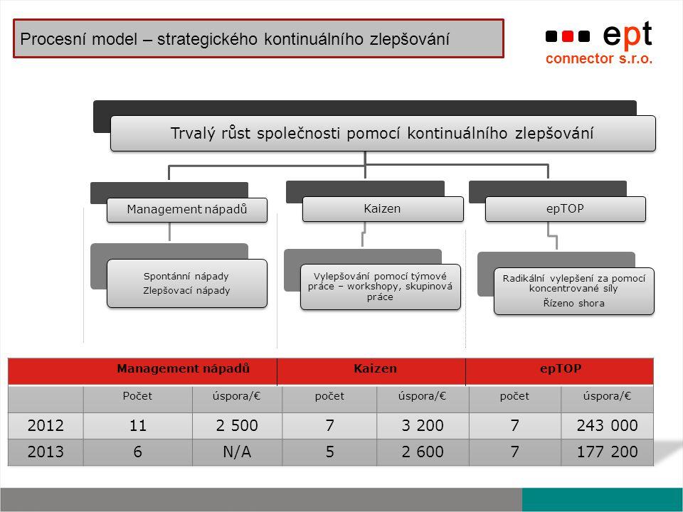 ept connector s.r.o. Procesní model – strategického kontinuálního zlepšování Trvalý růst společnosti pomocí kontinuálního zlepšování Management nápadů