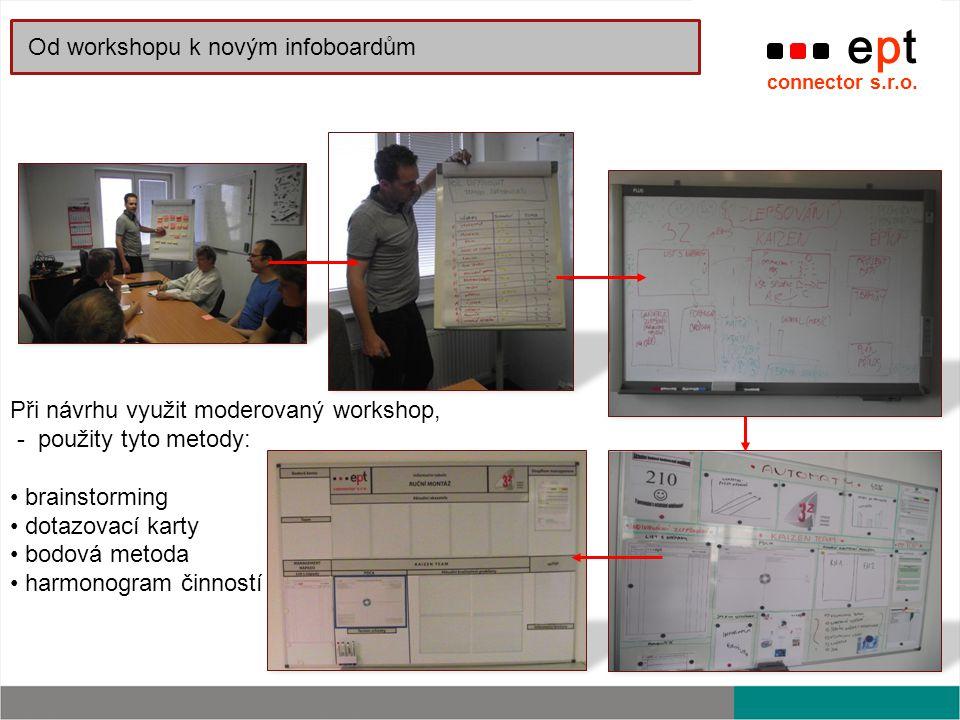 Při návrhu využit moderovaný workshop, - použity tyto metody: brainstorming dotazovací karty bodová metoda harmonogram činností ept connector s.r.o.