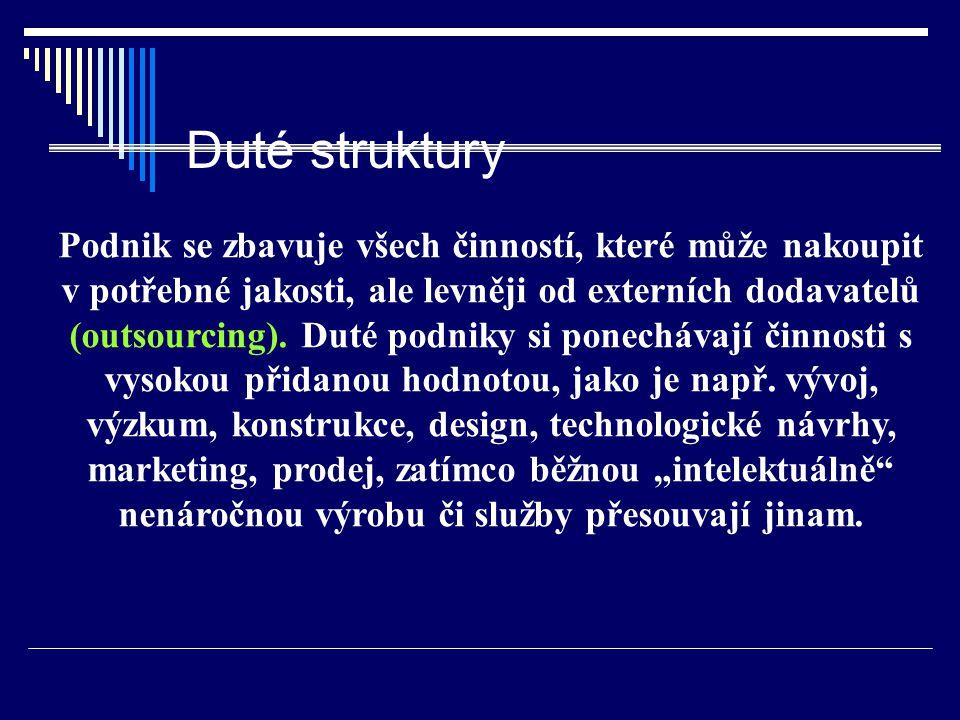 Duté struktury Podnik se zbavuje všech činností, které může nakoupit v potřebné jakosti, ale levněji od externích dodavatelů (outsourcing).