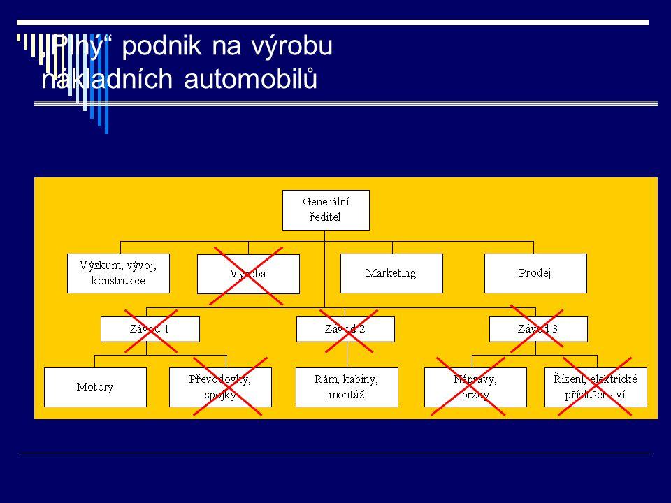 """""""Plný podnik na výrobu nákladních automobilů"""