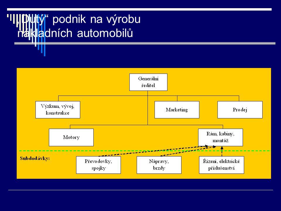 """""""Dutý"""" podnik na výrobu nákladních automobilů"""