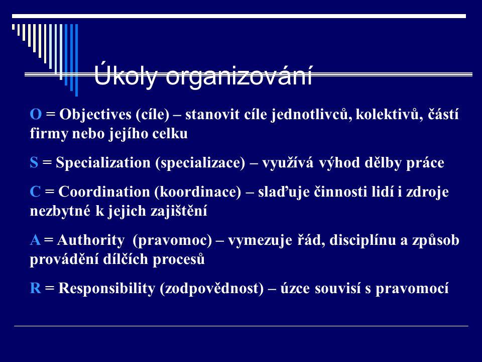 Úkoly organizování O = Objectives (cíle) – stanovit cíle jednotlivců, kolektivů, částí firmy nebo jejího celku S = Specialization (specializace) – vyu