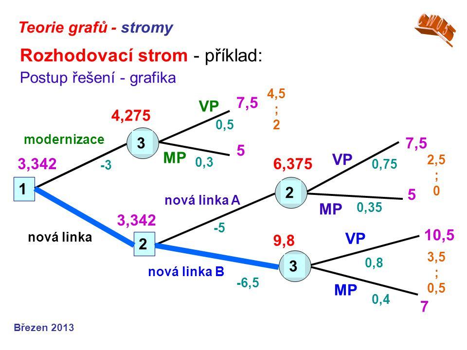 Rozhodovací strom - příklad: Postup řešení - grafika Teorie grafů - stromy Březen 2013 1 2 323 nová linka 4,275 VP MP modernizace nová linka A nová li