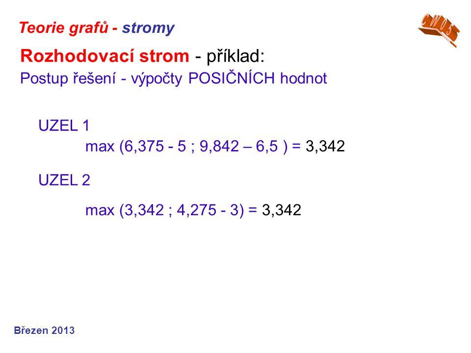 Rozhodovací strom - příklad: Postup řešení - výpočty POSIČNÍCH hodnot Teorie grafů - stromy Březen 2013 UZEL 1 max (6,375 - 5 ; 9,842 – 6,5 ) = 3,342