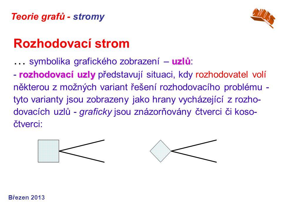 uzlů rozhodovací uzly Rozhodovací strom … symbolika grafického zobrazení – uzlů: - rozhodovací uzly představují situaci, kdy rozhodovatel volí některo