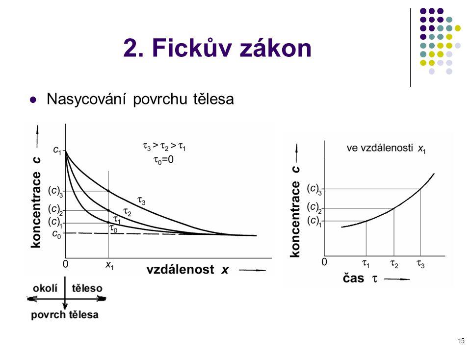 15 2. Fickův zákon Nasycování povrchu tělesa