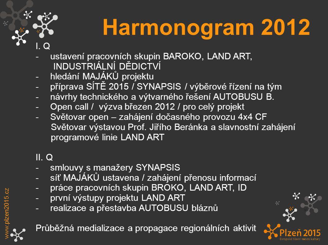 Harmonogram 2012 www.plzen2015.cz I.