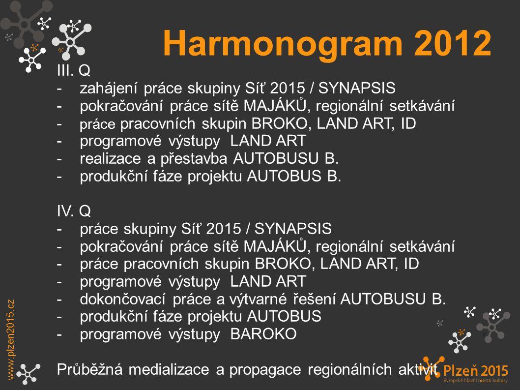 Harmonogram 2012 www.plzen2015.cz III.