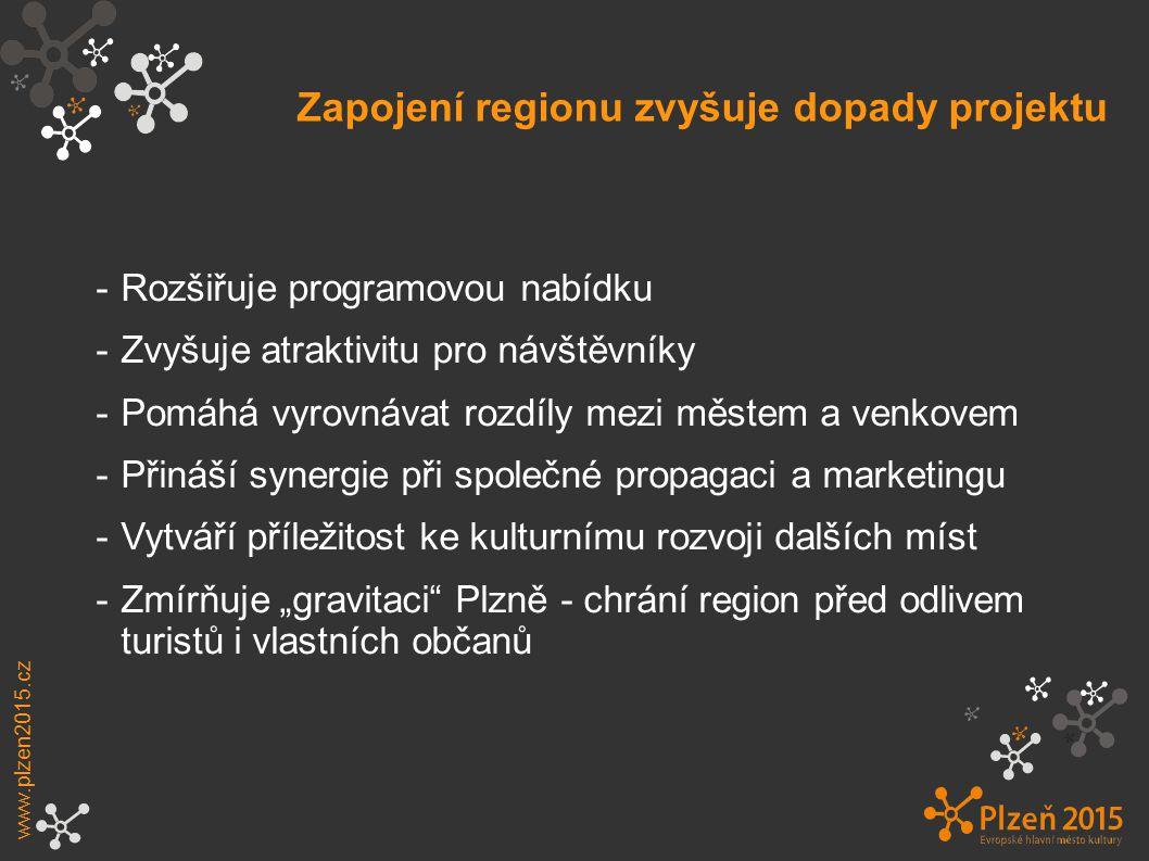 """Zapojení regionu zvyšuje dopady projektu www.plzen2015.cz -Rozšiřuje programovou nabídku -Zvyšuje atraktivitu pro návštěvníky -Pomáhá vyrovnávat rozdíly mezi městem a venkovem -Přináší synergie při společné propagaci a marketingu -Vytváří příležitost ke kulturnímu rozvoji dalších míst -Zmírňuje """"gravitaci Plzně - chrání region před odlivem turistů i vlastních občanů"""