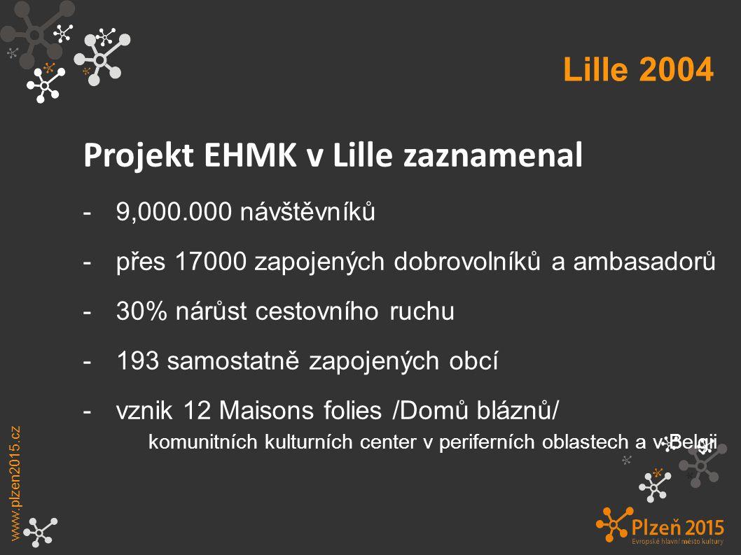 Lille 2004 www.plzen2015.cz Projekt EHMK v Lille zaznamenal -9,000.000 návštěvníků -přes 17000 zapojených dobrovolníků a ambasadorů -30% nárůst cestovního ruchu -193 samostatně zapojených obcí -vznik 12 Maisons folies /Domů bláznů/ komunitních kulturních center v periferních oblastech a v Belgii