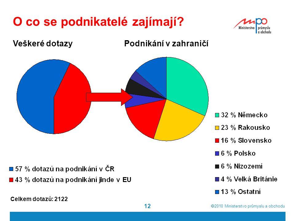  2010  Ministerstvo průmyslu a obchodu 12 O co se podnikatelé zajímají.