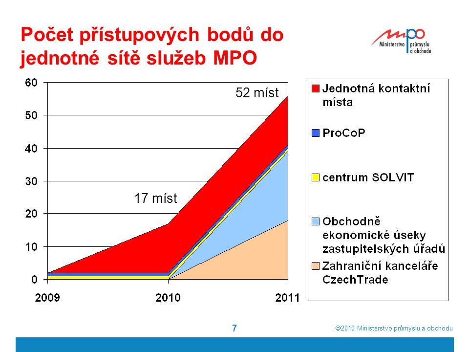  2010  Ministerstvo průmyslu a obchodu 7 Počet přístupových bodů do jednotné sítě služeb MPO 17 míst 52 míst