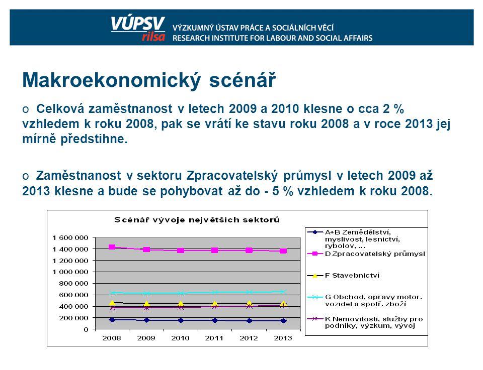 Makroekonomický scénář o Celková zaměstnanost v letech 2009 a 2010 klesne o cca 2 % vzhledem k roku 2008, pak se vrátí ke stavu roku 2008 a v roce 2013 jej mírně předstihne.