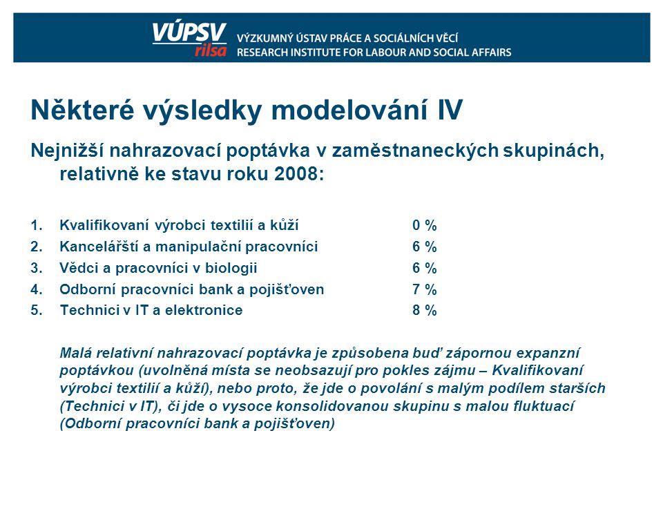 Některé výsledky modelování IV Nejnižší nahrazovací poptávka v zaměstnaneckých skupinách, relativně ke stavu roku 2008: 1.Kvalifikovaní výrobci textil