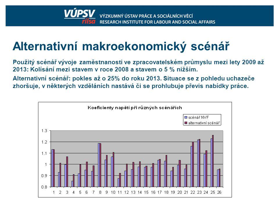 Alternativní makroekonomický scénář Použitý scénář vývoje zaměstnanosti ve zpracovatelském průmyslu mezi lety 2009 až 2013: Kolísání mezi stavem v roce 2008 a stavem o 5 % nižším.