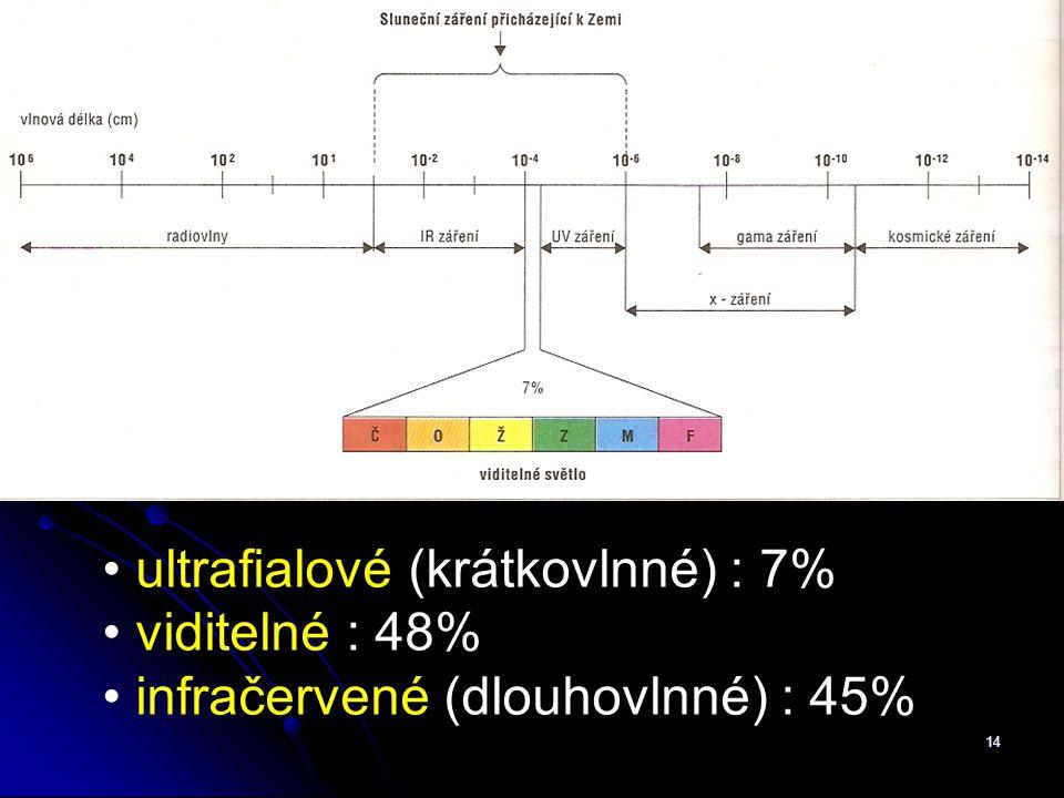 ultrafialové (krátkovlnné) : 7% viditelné : 48% infračervené (dlouhovlnné) : 45% 14