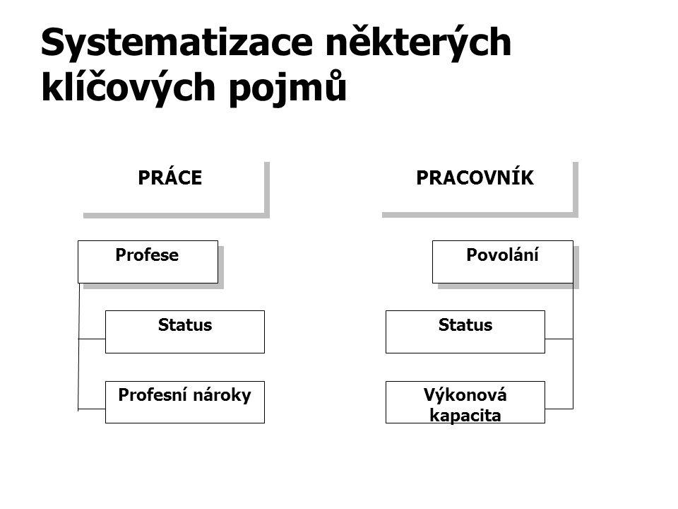 Systematizace některých klíčových pojmů PRÁCE Profese Status Profesní nároky Povolání Výkonová kapacita Status PRACOVNÍK