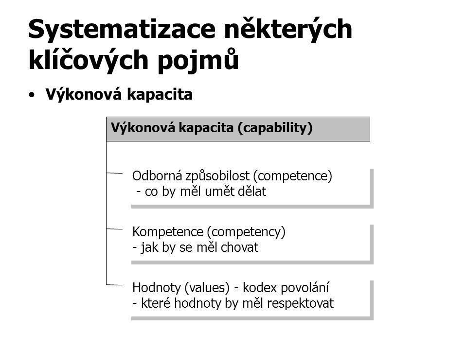 Systematizace některých klíčových pojmů Výkonová kapacita Výkonová kapacita (capability) Odborná způsobilost (competence) - co by měl umět dělat Odborná způsobilost (competence) - co by měl umět dělat Hodnoty (values) - kodex povolání - které hodnoty by měl respektovat Hodnoty (values) - kodex povolání - které hodnoty by měl respektovat Kompetence (competency) - jak by se měl chovat Kompetence (competency) - jak by se měl chovat