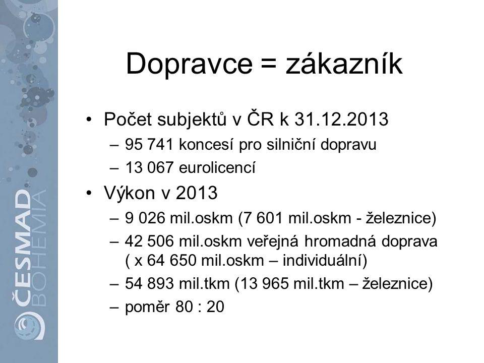 Dopravce = zákazník Počet subjektů v ČR k 31.12.2013 –95 741 koncesí pro silniční dopravu –13 067 eurolicencí Výkon v 2013 –9 026 mil.oskm (7 601 mil.